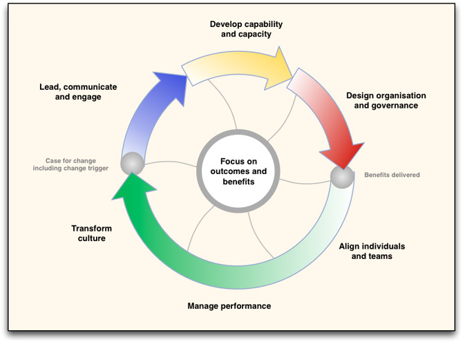 Pmi Project Life Cycle Phases for (met afbeeldingen)